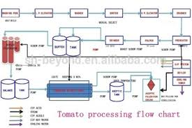 Tomato Sauce Production Flow Chart 2 10t H Concentrate Tomato Puree Factory Tomato Paste Processing Plant Buy Tomato Paste Machine Tomato Paste Making Machine Tomato Paste Production