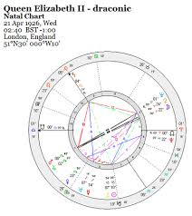 Draconic Chart Meaning Draconic Zodiac The Adventurous Astrologer