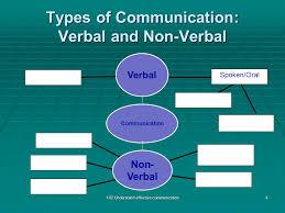 1 02 Understand Effective Communication Ppt Download