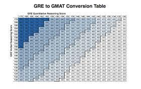 Gmat Gre To Gmat Conversion