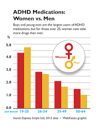 Adhd Medication Chart 2016 More Women Are Being Diagnosed With Adhd Attn