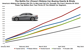 Toyota Camry Gaining Market Share On Declining Sales - Chart Of ...