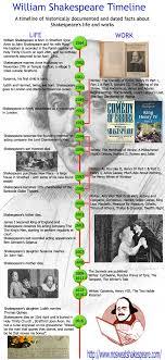 William Shakespeare Timeline Timeline Of Shakespeares Life