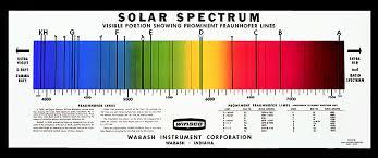 Spectrum Chart Sp 188 Solar Spectrum Chart