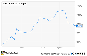 Sppi Stock Chart Is Spectrum Pharmaceuticals Still A Buy After Surging Higher