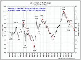 dow 30 chart 20 year rolling returns djia the big picture
