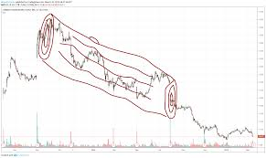 Remember This For Nyse Ll By Almostatrader Tradingview