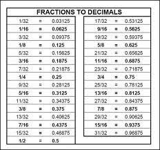Ruler Decimals Chart Internet Is Easier Than Actual Math Lazy How To Read A