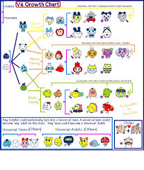 Tamagotchi Familitchi Growth Chart Pin By Galv Soh On Tamagotchi Growth Charts In 2019