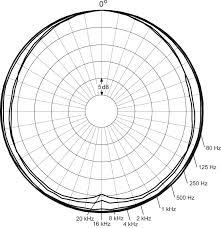 dpa microphones sc4063 fmk beige d screet 4063 omnidirectional response chart · dpa microphones directional characteristics of dpa 4063