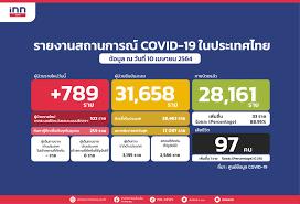 ยอด โควิด-19 วันนี้ พบผู้เสียชีวิต 1 ราย ติดเชื้อเพิ่ม 789 ราย
