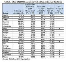 Evidence From Current County Reappraisals