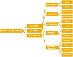 Flow Chart Of Classification Of Resources Class Viii Chapter 1 An Introduction To Resources