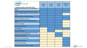 Enterprise Security Enterprise Endpoint Security Comparison