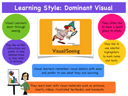 Visual Learning Strategies Learning Style Visual Learning Styles Brain Based