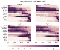 Name Popularity In The U S Visualized City Data Blog