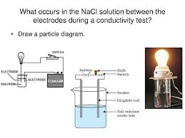 Light Bulb Conductivity Apparatus Includes Student Activities Ppt Download