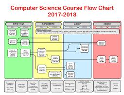 What Is Chart In Computer Computer Science Course Flowchart 2017 2018 Dept Cec