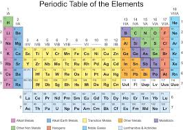 It is available in a4 size but there is also a simplified a5 version that displays only the atomic number and element symbol. The Periodic Table With Color Coded Groups Periodic Table Periodic Table Printable Periodic Table Of The Elements