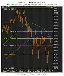 Analysts Stay Bullish As Amzn Stock Tests Key Chart Levels
