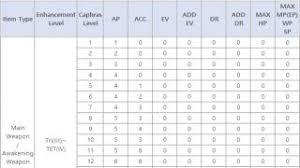 Item Bonus Stats Per Caphras Level Table Caphras
