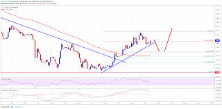 Etc Usd Chart Ethereum Classic Price Analysis Etc Usd Could Gain Pace