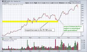 How To Read Stocks Graph Volume By Price Chartschool