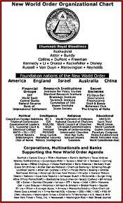 Nwo Chart Nwo Organizational Chart Branded 666