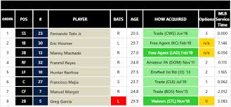 Introducing Rosterresource Depth Charts Fangraphs Baseball
