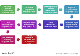 Northrop Grumman Organizational Chart Northrop Grumman A Top 10 Us Defense Contractor Market