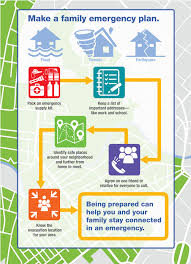 Make A Family Emergency Plan Infographic Healthy Life