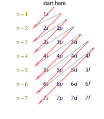 Electron Configurations Of Atoms Chemistry Resource