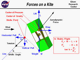 tension force. computer drawing of a box kite showing the forces which act on - lift tension force