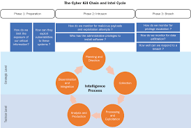 Cyber Kill Chain Cyber Kill Chain And The Intelligence Cycle Practical Cyber