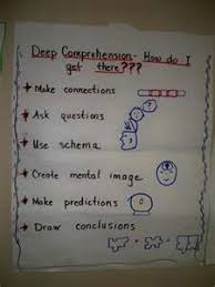 Thinking About Anchor Charts Debbie Diller Anchor Charts