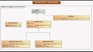 Java Decorator Pattern