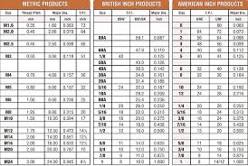 46 Paradigmatic Thread Size Chart Inch And Metric