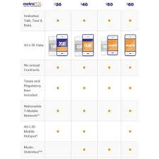 Unlimited Cell Phone Plans Comparison Chart Cell Phone