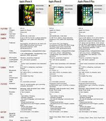 Iphone 8 And Iphone X Comparison Chart 100 Best Comparing 8 Current Iphones Iphone X Vs 8 8 Plus 7