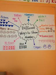 Different Ways To Represent The Same Number Perfect For