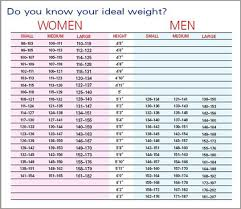 Recommended Healthy Weight Chart Recommended Weight Chart For Adults Ideal Weight Chart