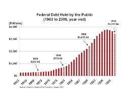National Debt Per Year Chart Education Why Did The National Debt In The Hands Of The