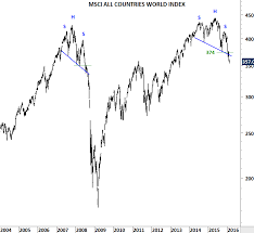 Msci Emerging Markets Index Archives Page 2 Of 3 Tech Charts