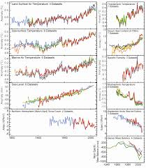 why anthropogenic global warming  picture