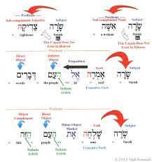 Sentence Charts Yad Ramah
