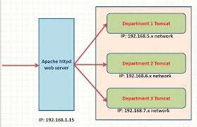 12 essential apache web server interview questions answers java apache web server interview questions answers