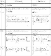 Logit Model Table 1 From The Generalized Nested Logit Model Semantic