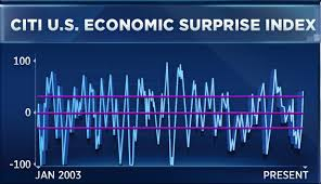 Citi Economic Surprise Index Chart One Chart Suggests Earnings Growth Is About To Pop