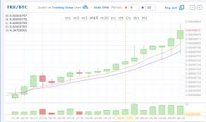 Cryptocurrency Trading Charts 0x Crypto Website