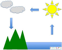 make a mini water cyclemake a mini water cycle  science sparks